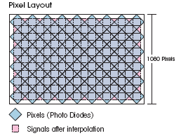 Sony video camera CMOS sensor in diamond pattern